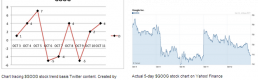 Twitter Chatter and Stock Market Trends