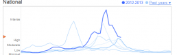 Information visualization within Web 2.0: Google Flu Trends and Foursquare