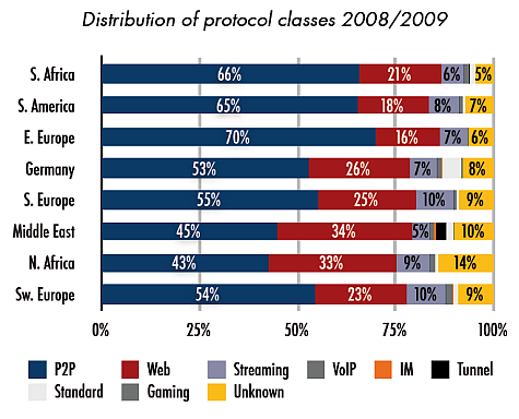distribution of protocol classes (source: Tweakers.net)