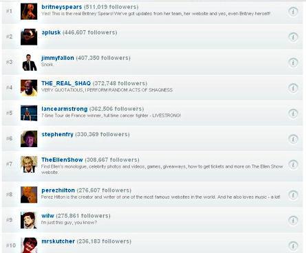 top_10_celebrities_on_twitter