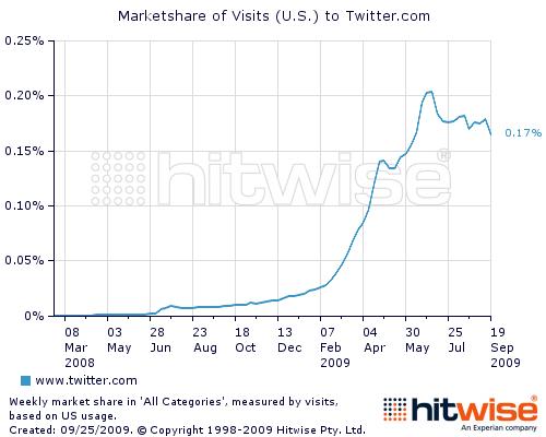 Twitter usage decline