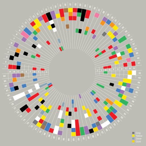 David McCandless' 'Colours in Culture'