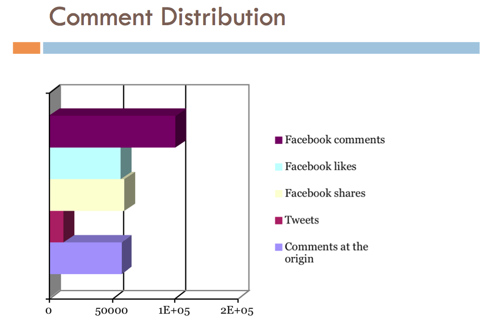 Comment distribution on the web