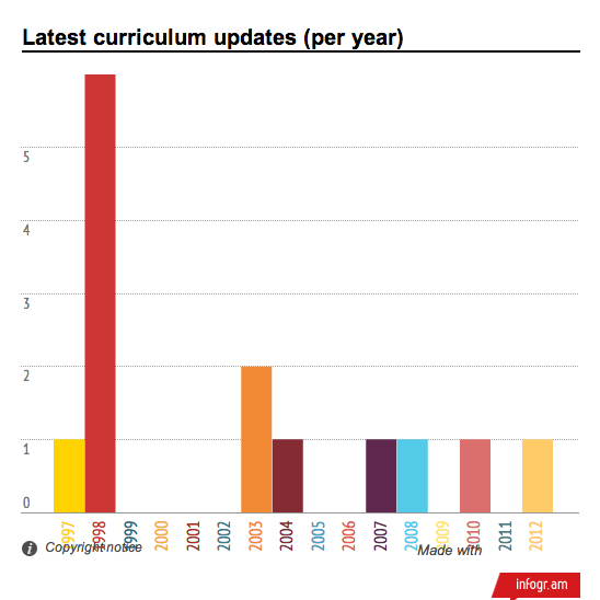 Latest curriculum updates