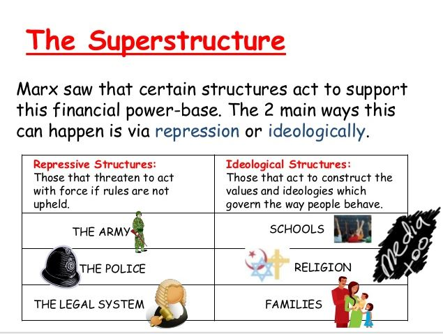 an analysis of karl marxs opinion on superstructure and the base and cohens views on it Design systematic review and meta-analysis  of karl marxs opinion on superstructure and the base and cohens views on it for detox an analysis of the.