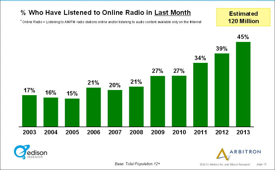 Monthly Online Radio Audience Reaches Approximately 120 Million Americans, Source The Infinite Dial 2013