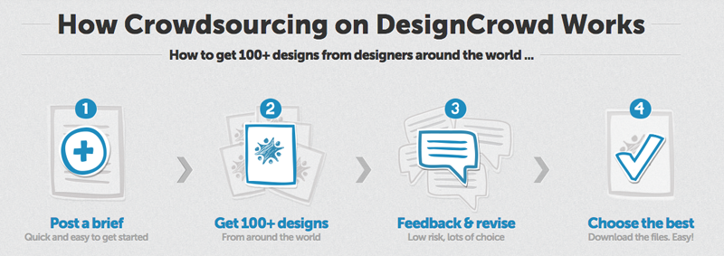 crowdsourcing process on designcrowd.com
