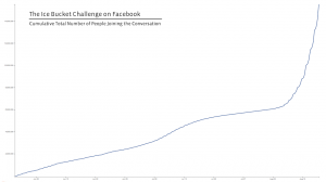 Overview showing the increase interest in the Ice Bucket Challenge on Facebook