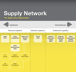 Supply_Chain_Network_Example