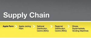 Supply_Chain_example