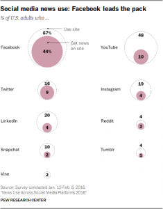 facebook-leads-the-pack-in-news