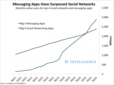 Messaging Apps_BI Intelligence