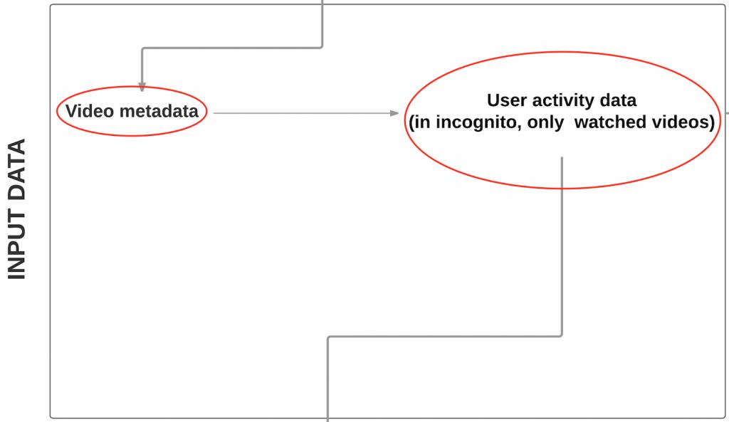 critique-youtube-algorithm-1-2