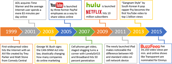 Figure 2: History of Online Video