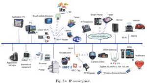 Internet of Things IP convergence