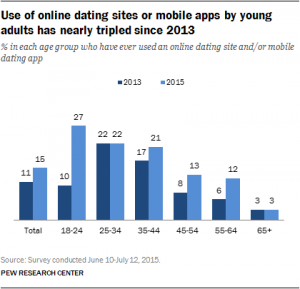 AMPARO: Mr right dating site