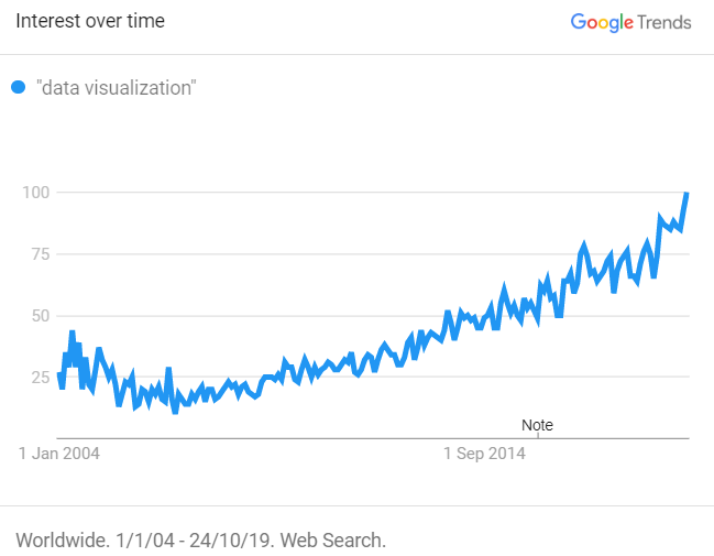 "Timeline based on the Google searches for ""data visualization"""