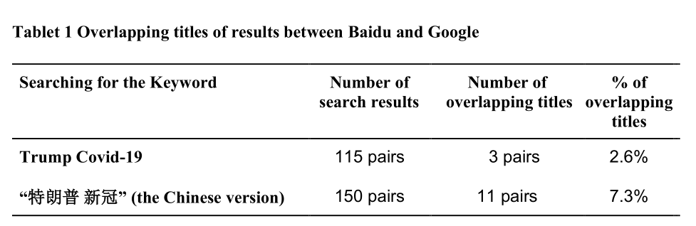 """How """"Trump COVID-19"""" Provides Different Search Results on Google and Baidu?"""