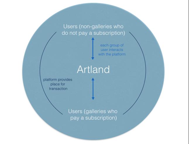Artland: A platform-analysis on the democratization of the art world fostered by an online art market