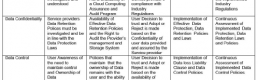 Blind Spots: The value of information about cloud services for user empowerment.