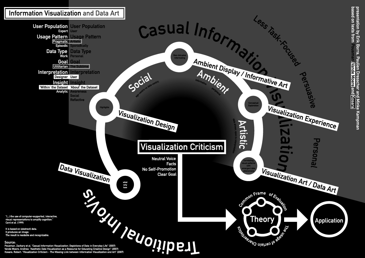 Figure 2: A great visualization from Erik Borra, Paulien Dresscher and Minke Kampman, shows an overview of the two articles I have just mentioned and even build on the work of Andrew Vande Moere. It was published here on the MoM before but since it was so relevant to my current blogposting I decided to include it in case any of you missed it.