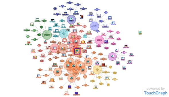cluster-websites