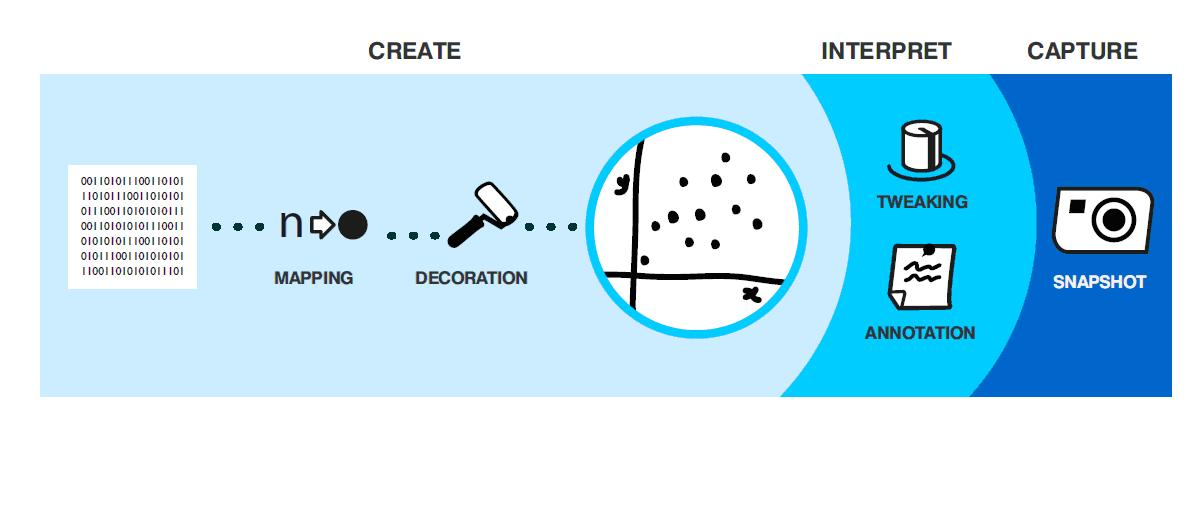 process of social storytelling