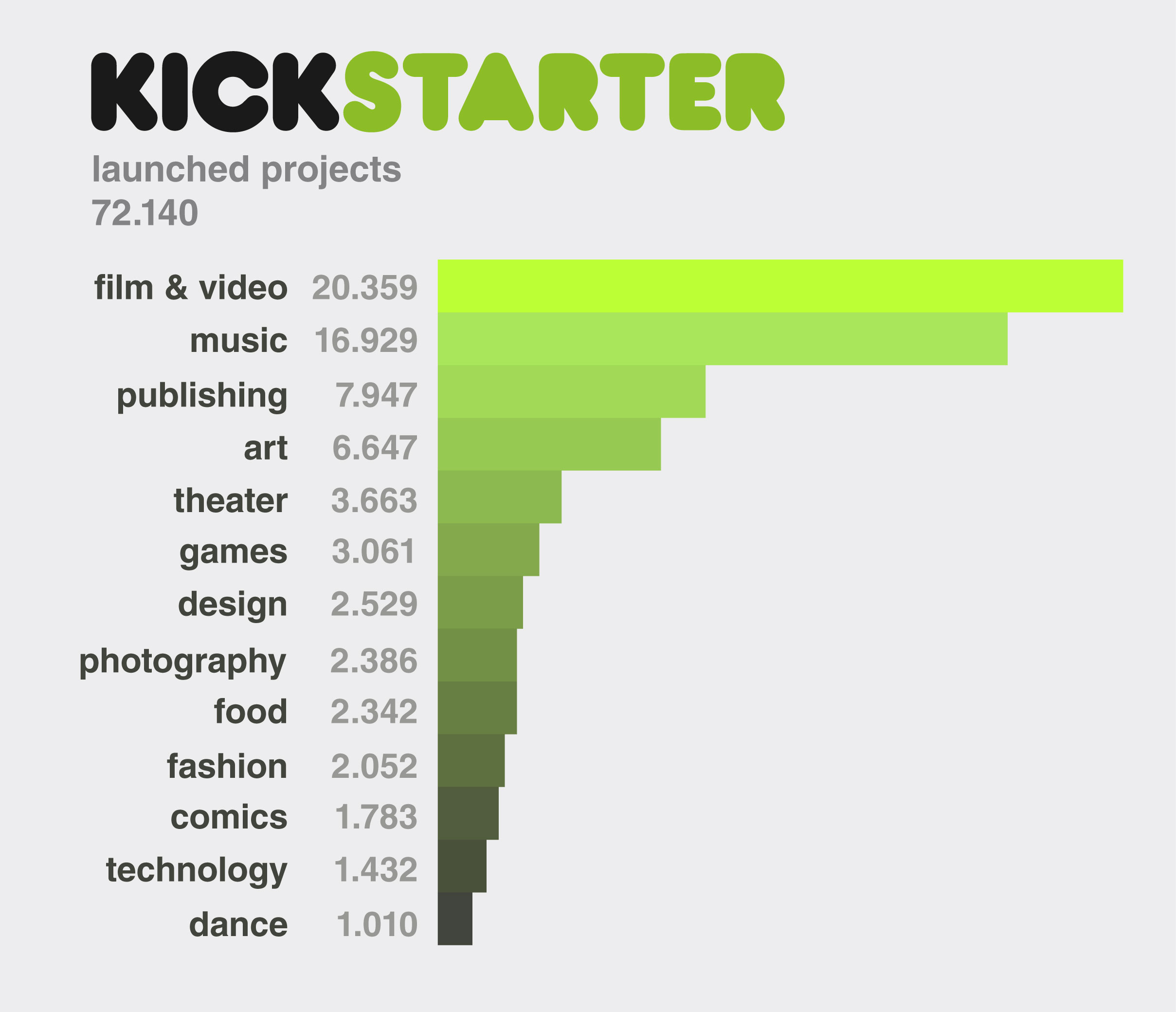 Graph 2 - launched projects. © Ana Crisostomo & Lydia van der Spek