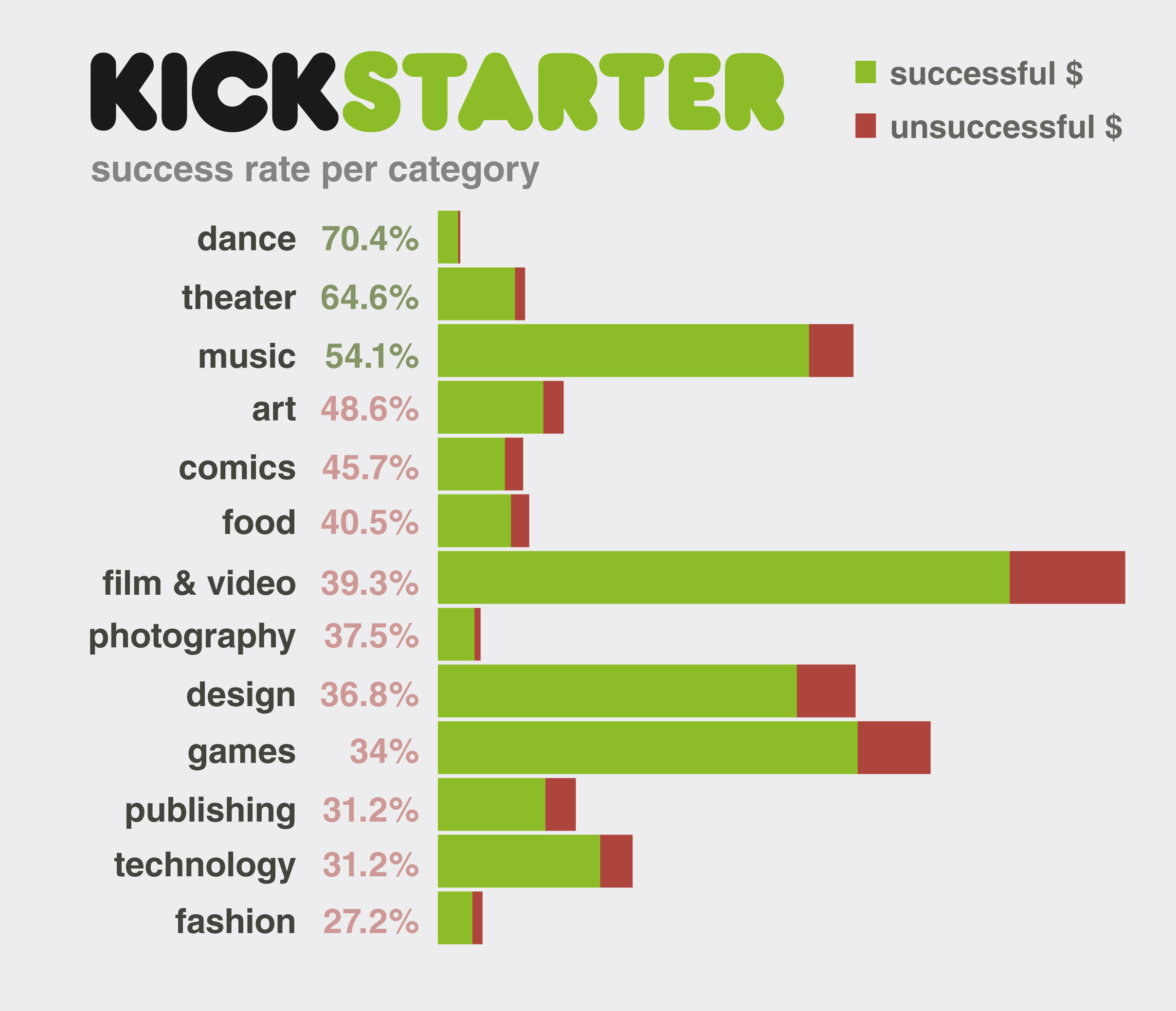 Graph 5 - success rate per category. © Ana Crisostomo & Lydia van der Spek