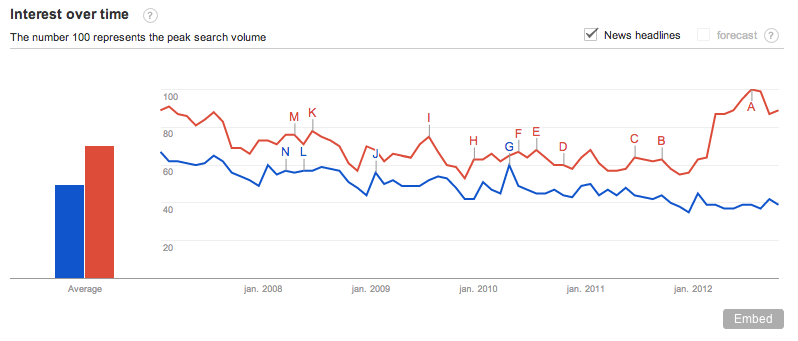 Google Trend results on KLM and United Airlines