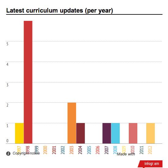 Latest curriculum updates