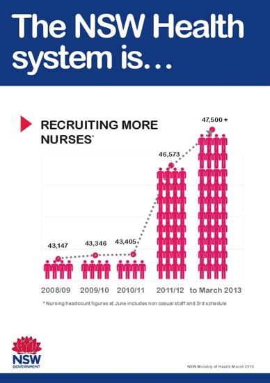 NSW Healthsystem misleading infograpic