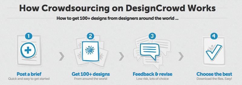 crowdsourcing process on designcrowd.com