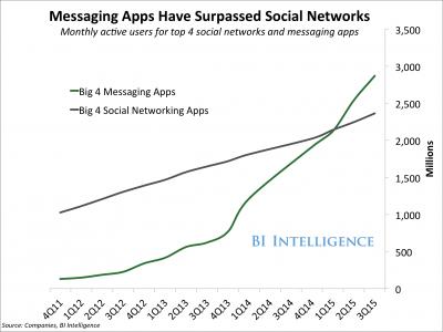 Messaging Apps_BI Intelligence