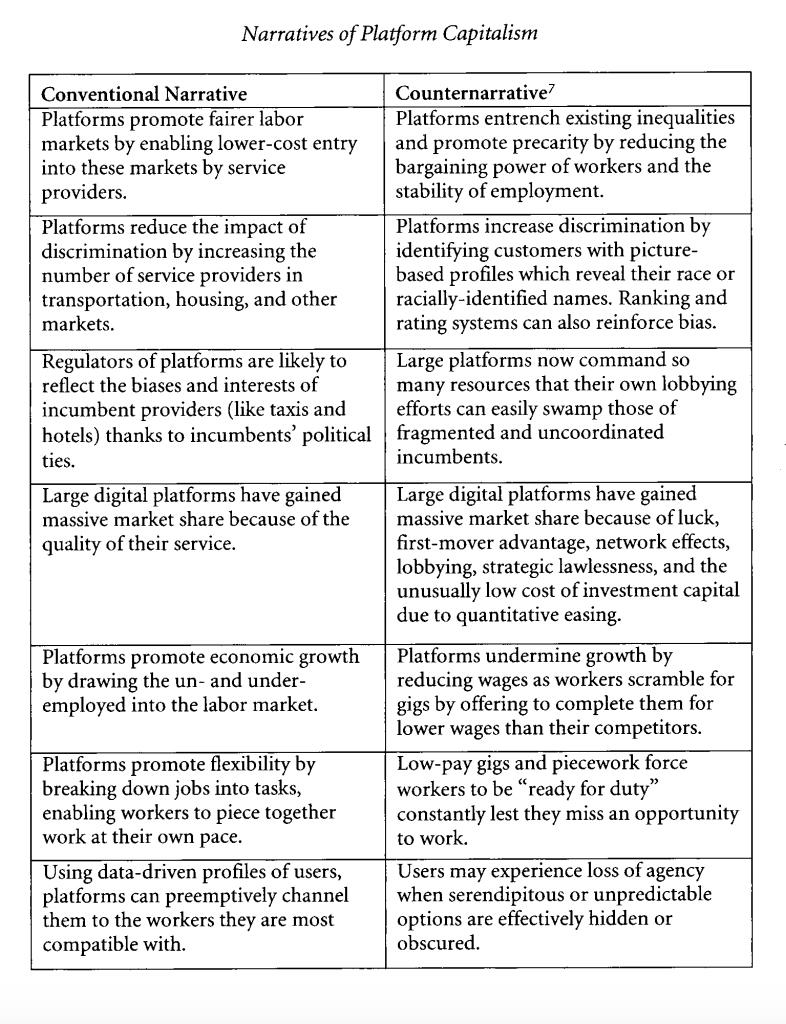 "Source: Pasquale, Frank. ""Two Narratives of Platform Capitalism."" Yale L. & Pol'y Rev. 35 (2016): 309."