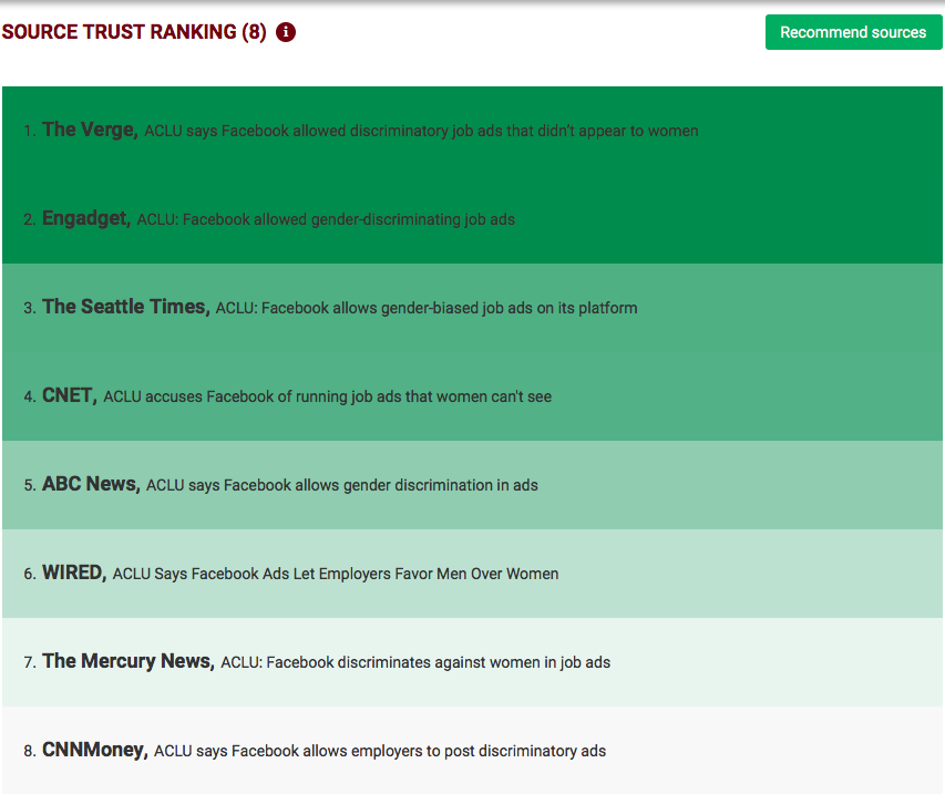 A list of sources ranked according to trustworthiness