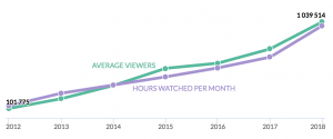 A line graph featuring a green trend line indicating average viewers and a purple trend line indicating average number of hours watched per month on Twitch.tv.