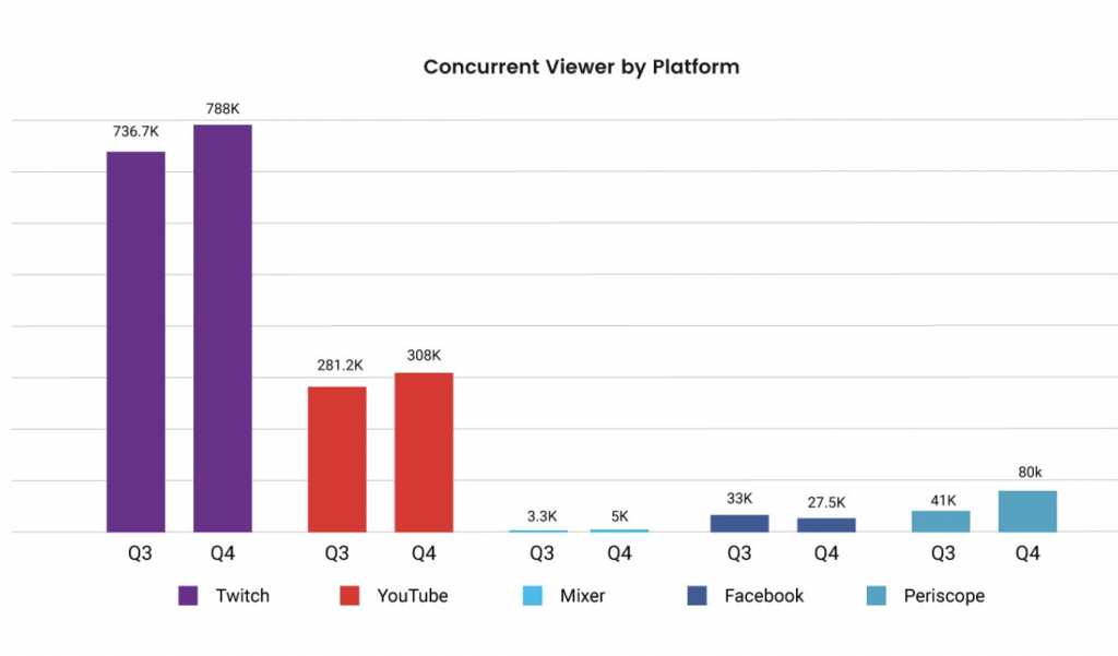 A bar graph indicating the average number of viewers per quarter for Twitch.tv, YouTube Gaming, Facebook's Fb.gg and Twitter's Periscope live streaming platforms.